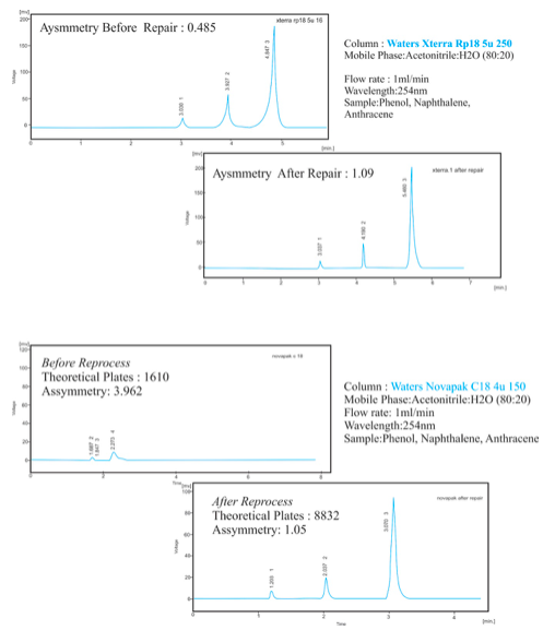 HPLC Column Reprocess